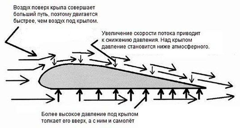 Как взлетает и летает самолет