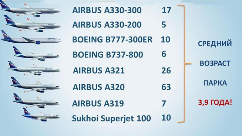"""Автопарк группы """"Аэрофлот"""": самолеты Аэробус А330-300"""