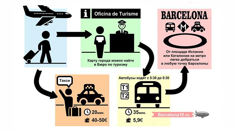 Как доехать из аэропорта Барселоны в центр