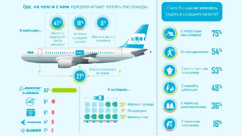 Выбор мест в самолет по электронному билету через интернет