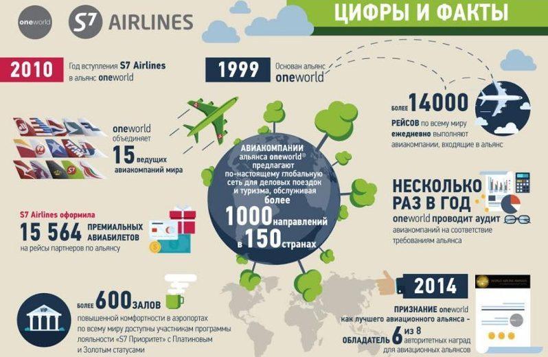 отзывы пассажиров авиакомпании S7