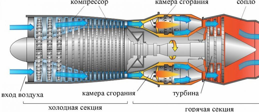первый самолет с реактивным двигателем