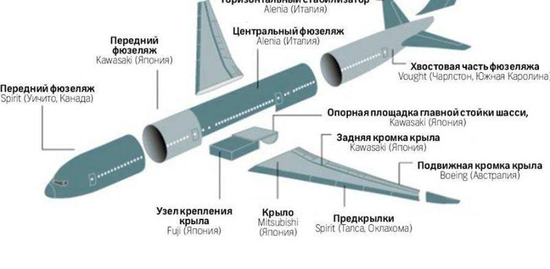 как устроен самолет