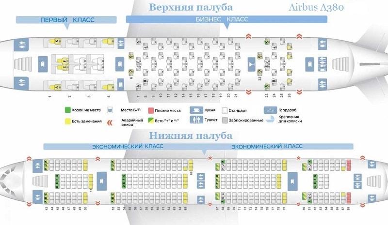 Авиапарк самолетов Эмирейтс: фото и характеристики